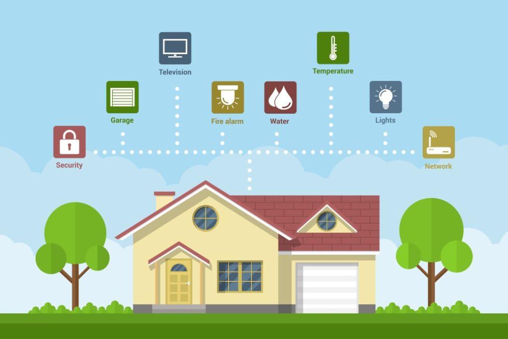 Was ist ein Smart Home